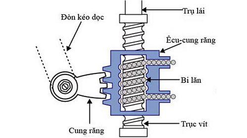 hệ thống lái trục vít, ecu, bi, cung răng