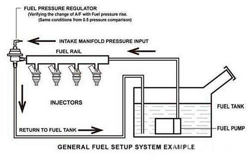 nguyên lý hoạt động của van điều áp nhiên liệu